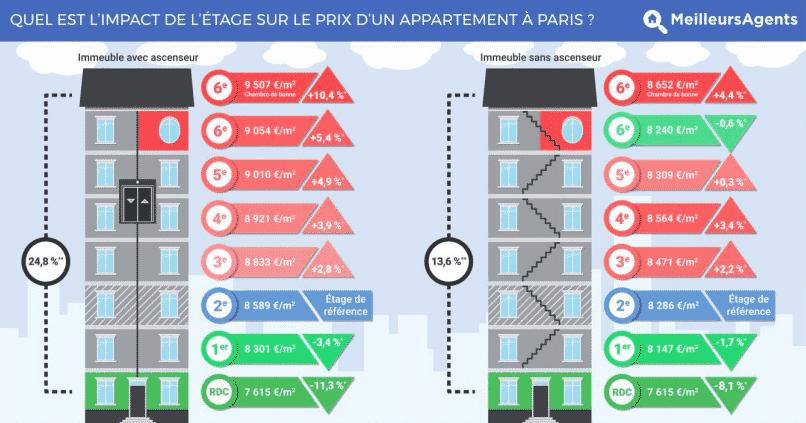 Le saviez-vous ? Quel est l'impact de l'étage sur le prix d'un appartement ?